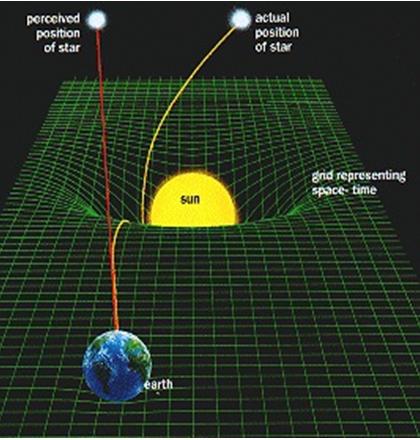 theorie relativite