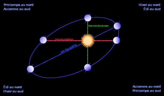trajectoire de la terre autour du soleil