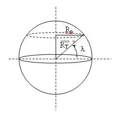 vitesse de la rotation de la terre