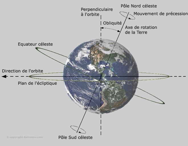 vitesse de rotation de la terre