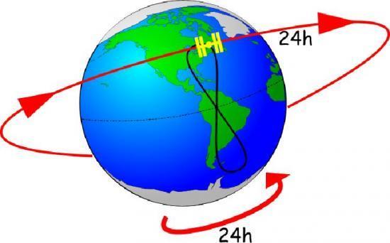 vitesse terre