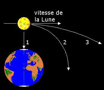 a quelle vitesse tourne la terre