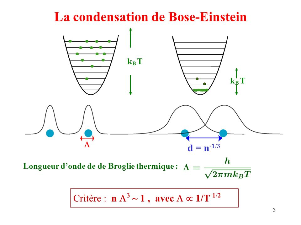 condensat bose einstein
