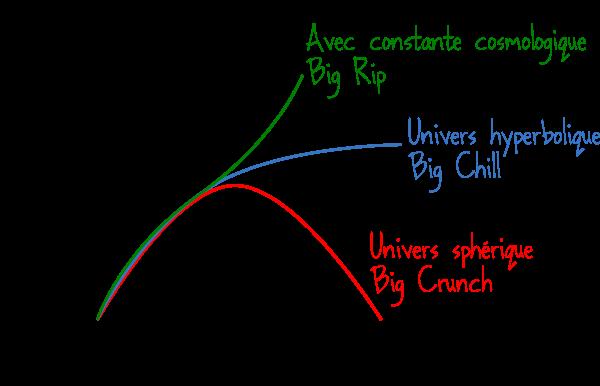 constante cosmologique