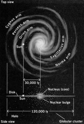 diametre de notre galaxie