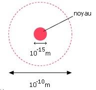 diametre du noyau d un atome