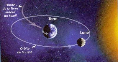 est ce que la lune tourne sur elle meme