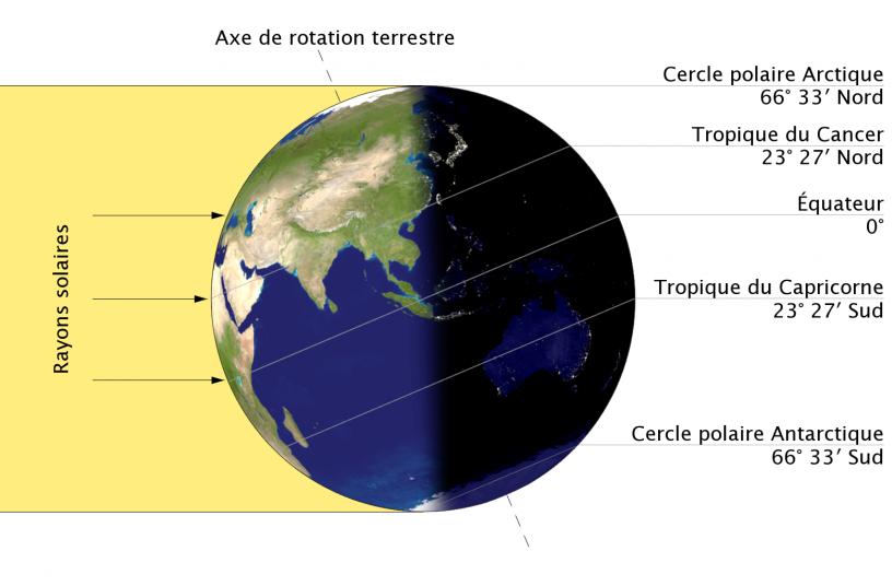 rotation de la terre a l equateur