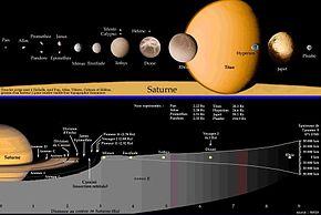 satellite naturel de saturne