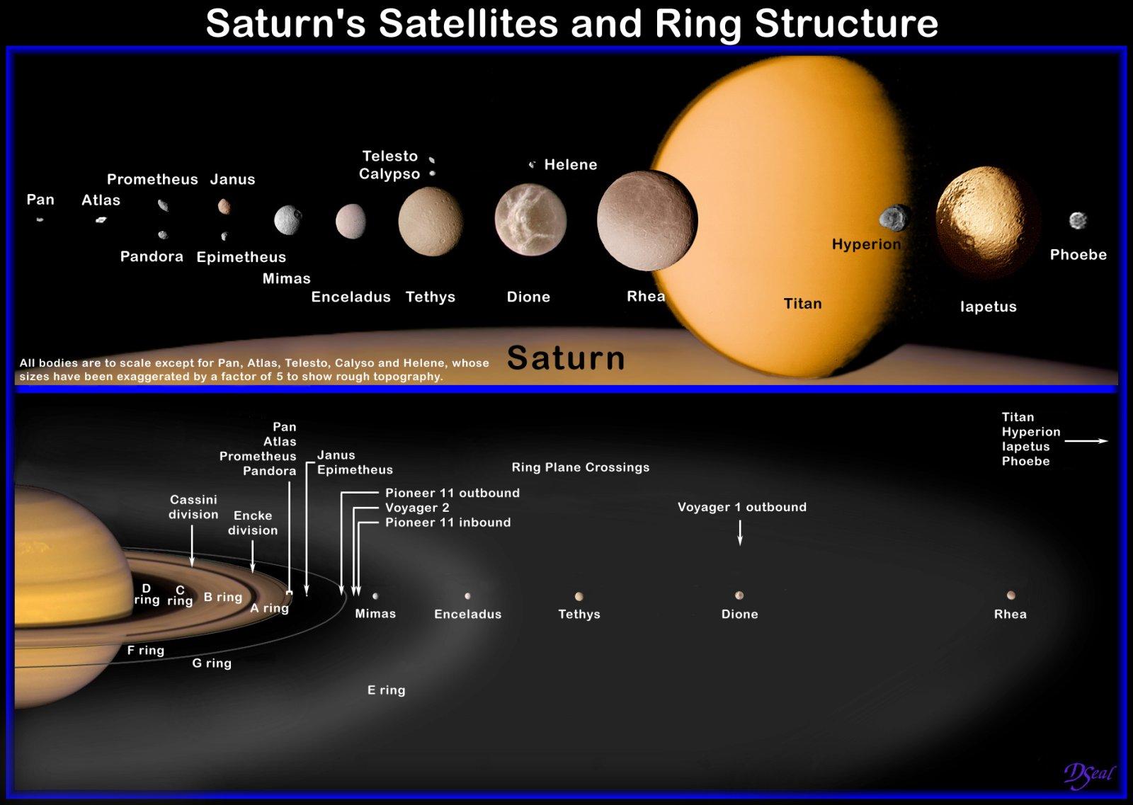 satellite saturne