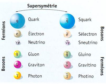 supersymetrie