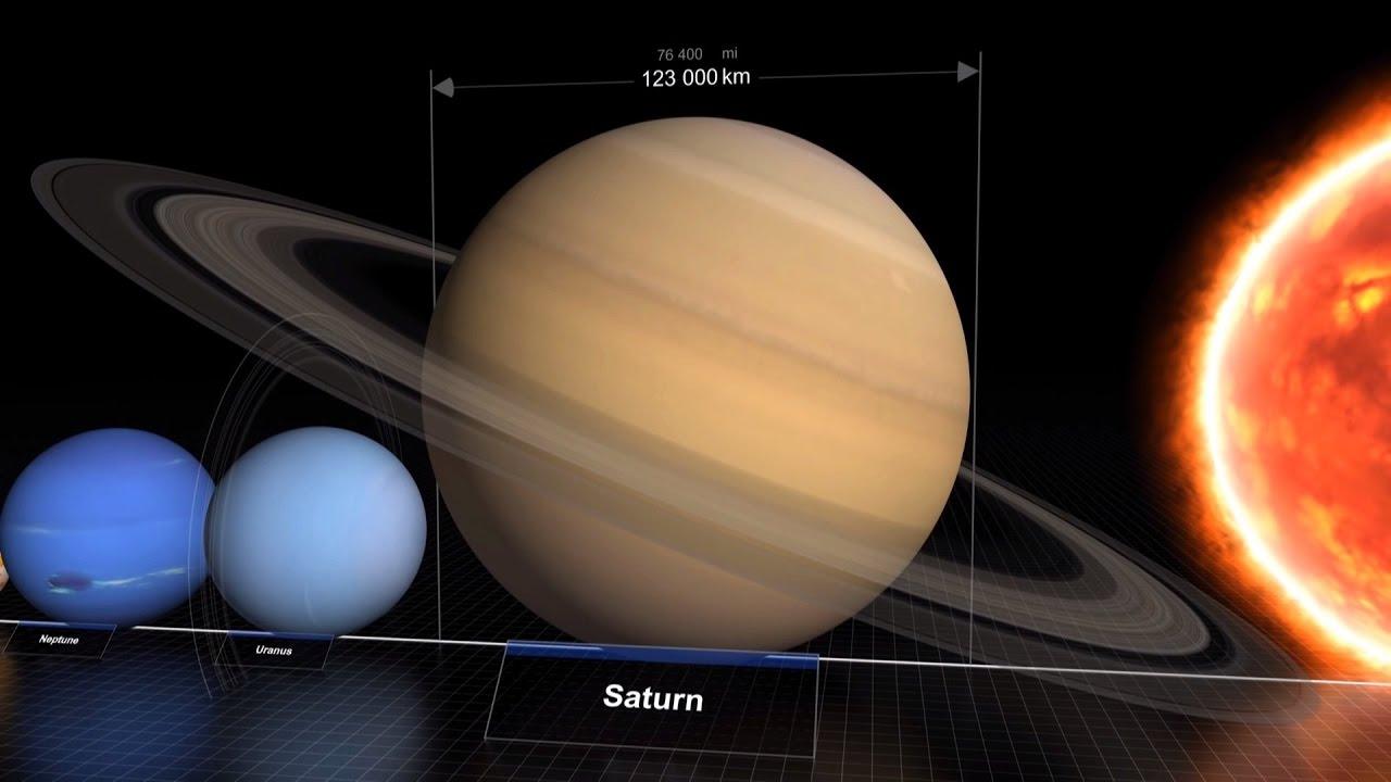 taille des planetes du systeme solaire