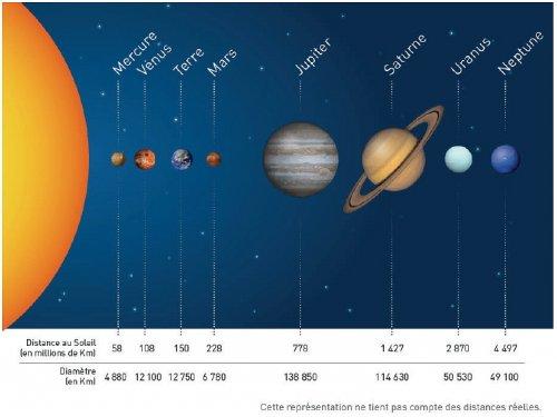 taille des planetes