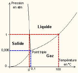 temperature d ebullition de l eau