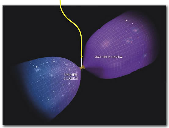 theorie de la gravite