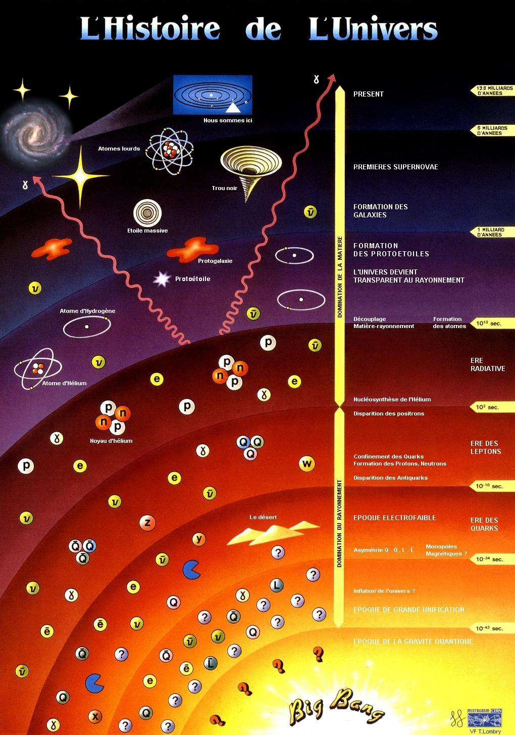 theorie du big bang