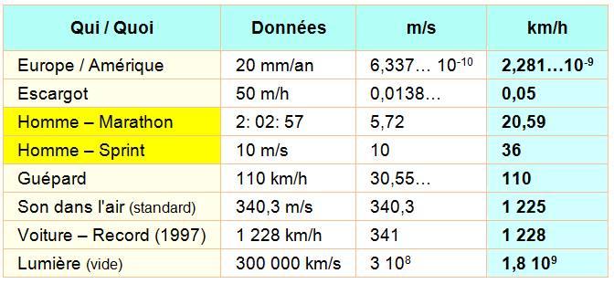 vitesse de la lumiere km h